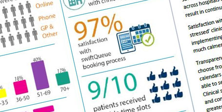 Swiftqueue Patient Surveys – Infographic