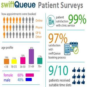 swiftQueue Patient Survey